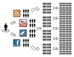 social-media-bereik2